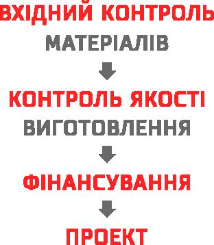 Етапи виробництва