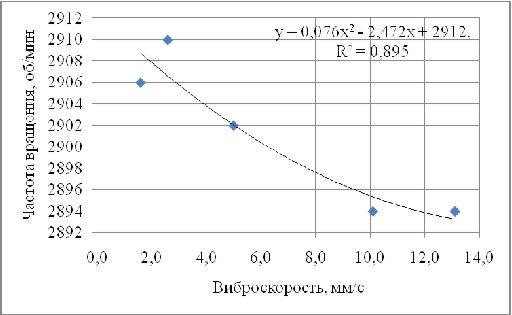 Зависимость между частотой вращения и значением виброскорости