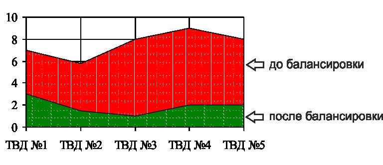 График уровня вибрации